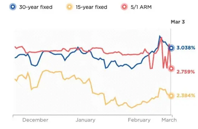 Photograph of current mortgage rates